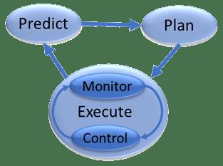 predict, plan, execute (monitor, control)