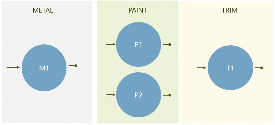 multi zone sequencing line diagram