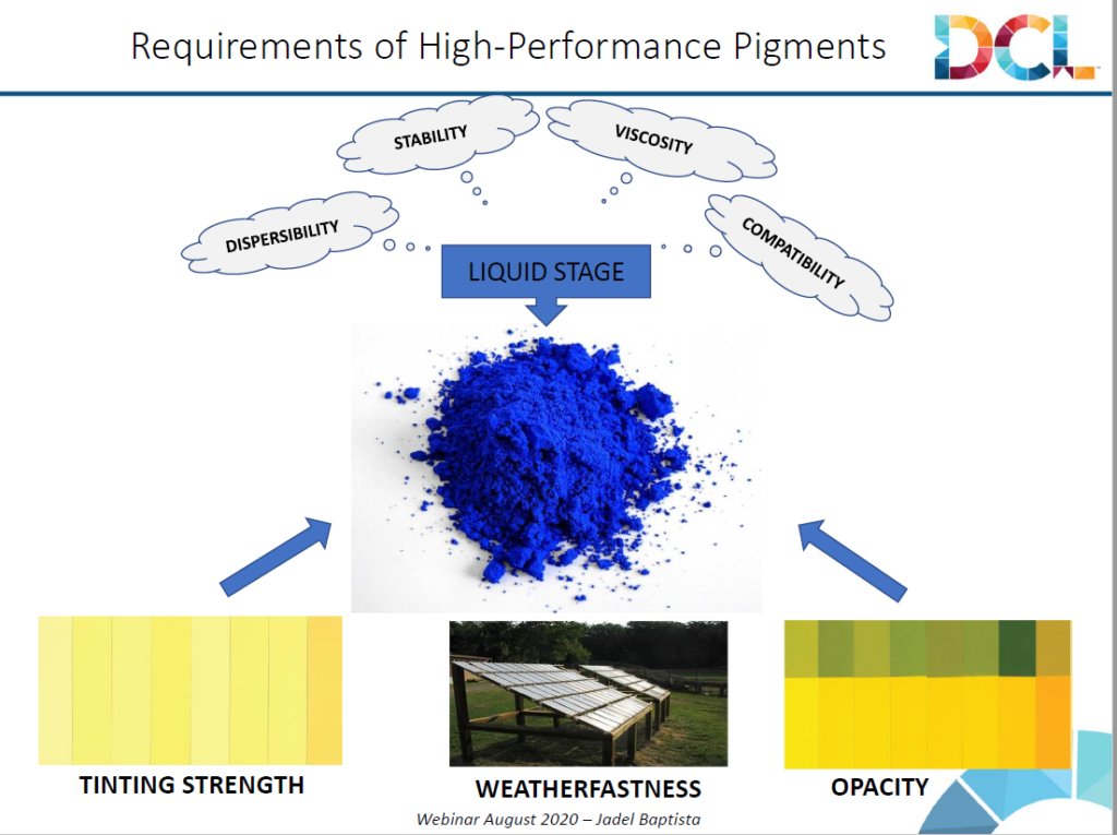 DCL - Requirements of High-Performance Pigments